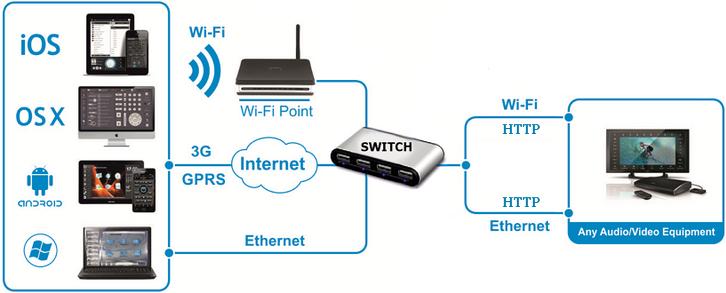 Протокол передачи данных: HTTP